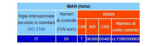 Verifica IBAN