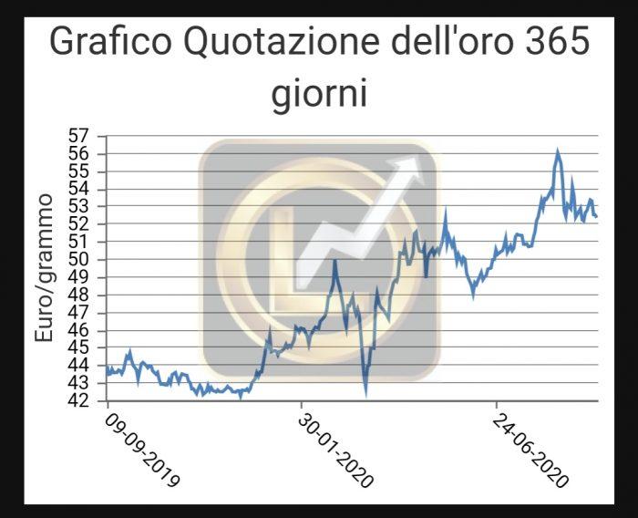 grafico quotazione oro anno